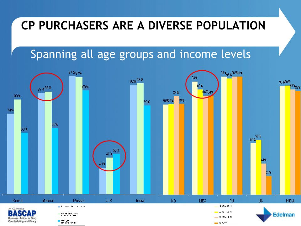 CP PURCHASERS ARE A DIVERSE POPULATION Spanning all age groups and income levels