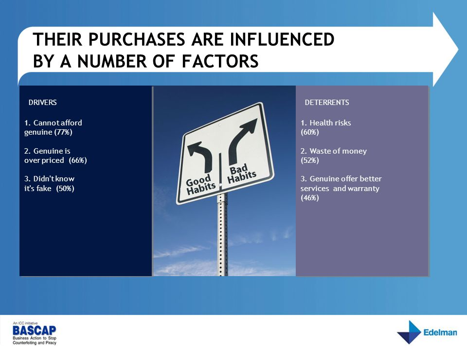 THEIR PURCHASES ARE INFLUENCED BY A NUMBER OF FACTORS DRIVERS 1.