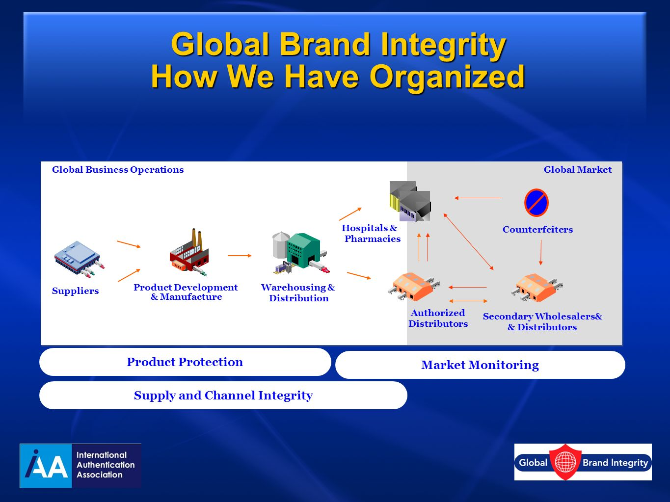 Global Brand Integrity How We Have Organized R&DManufactureDistributionMarket Warehousing & Distribution Product Development & Manufacture Global Busi