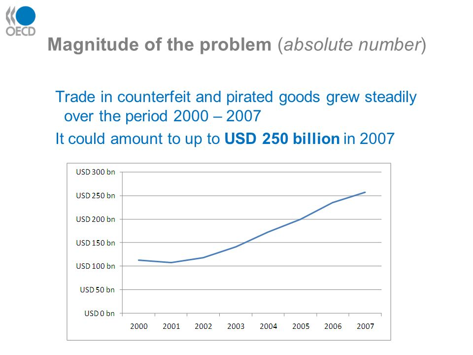 Magnitude of the problem (absolute number) Trade in counterfeit and pirated goods grew steadily over the period 2000 – 2007 It could amount to up to USD 250 billion in 2007