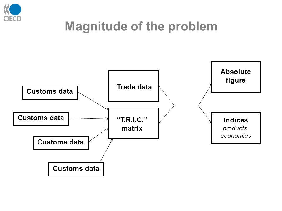 Magnitude of the problem Customs data T.R.I.C.