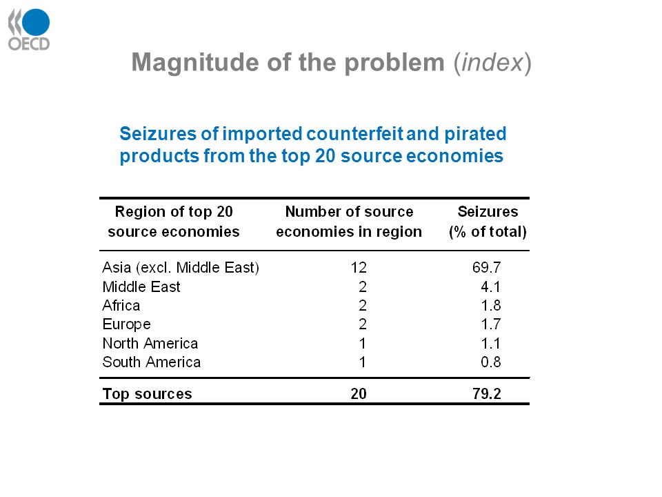 Magnitude of the problem (index) Seizures of imported counterfeit and pirated products from the top 20 source economies