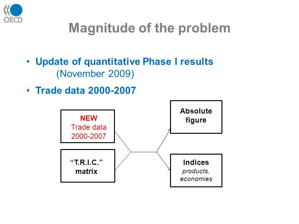 Magnitude of the problem T.R.I.C.