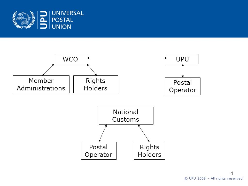 © UPU 2009 – All rights reserved 4 WCO Member Administrations Rights Holders UPU Postal Operator National Customs Postal Operator Rights Holders