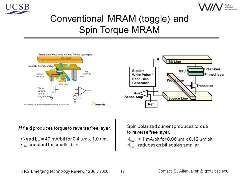 ITRS Emerging Technology Review, 12 July 2008 Contact: SJ Allen, allen@iqcd.ucsb.edu 17 Conventional MRAM (toggle) and Spin Torque MRAM H field produc