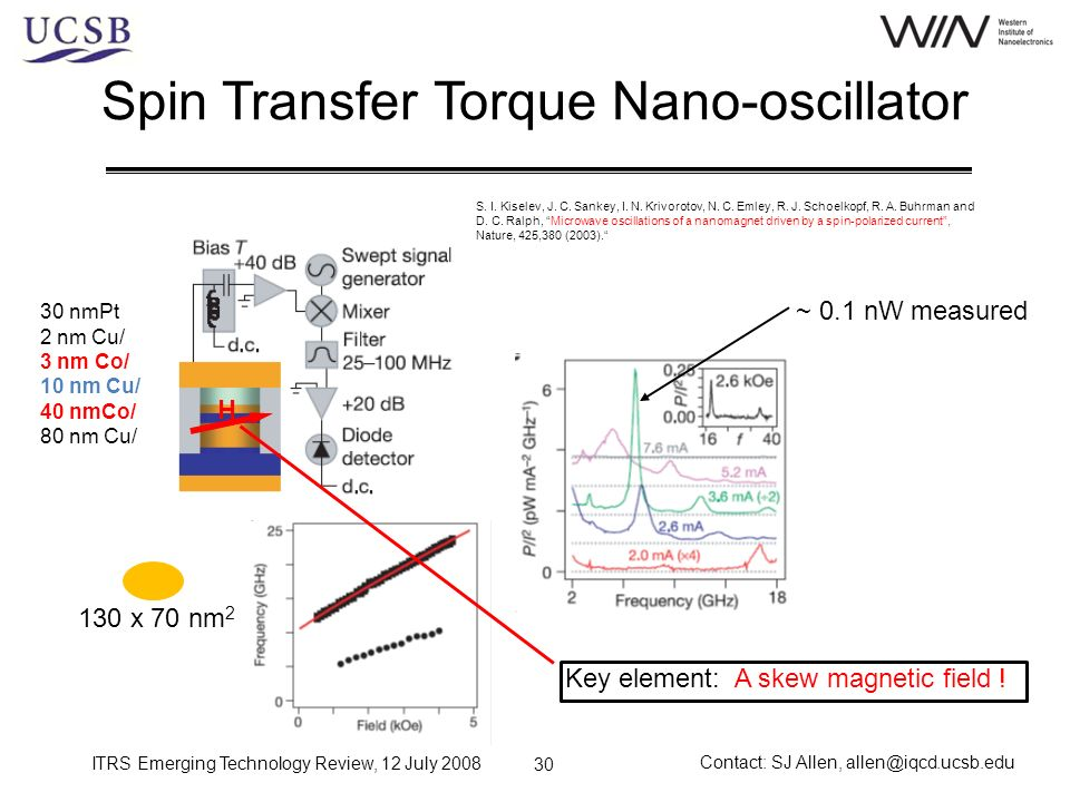 ITRS Emerging Technology Review, 12 July 2008 Contact: SJ Allen, allen@iqcd.ucsb.edu 30 Spin Transfer Torque Nano-oscillator 30 nmPt 2 nm Cu/ 3 nm Co/