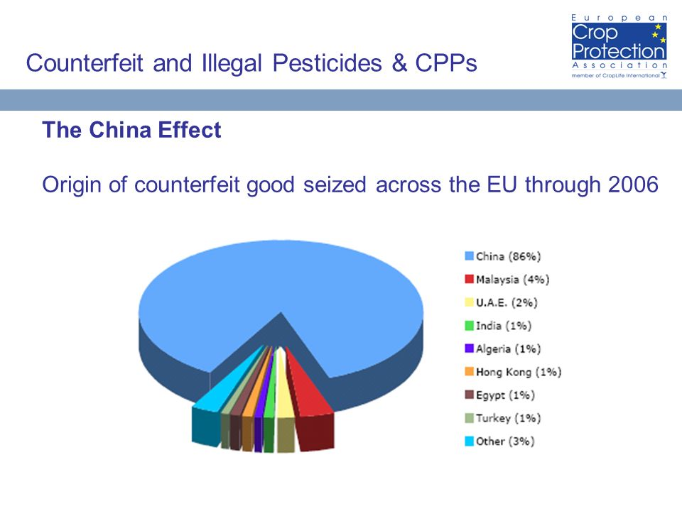 Counterfeit and Illegal Pesticides & CPPs The China Effect Origin of counterfeit good seized across the EU through 2006
