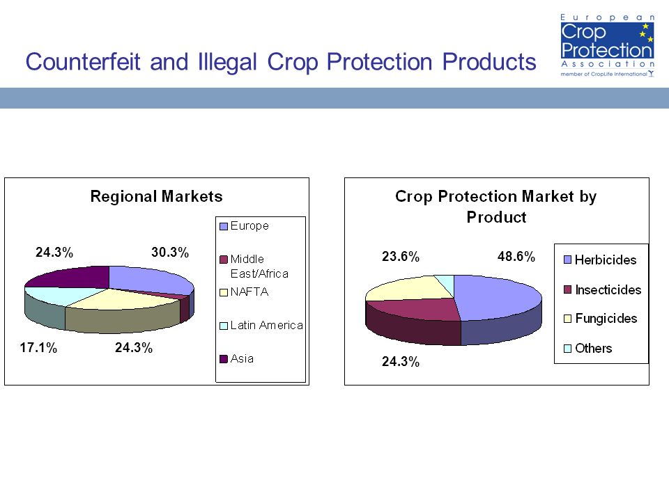 Counterfeit and Illegal Crop Protection Products 30.3%24.3% 17.1%24.3% 48.6%23.6% 24.3%