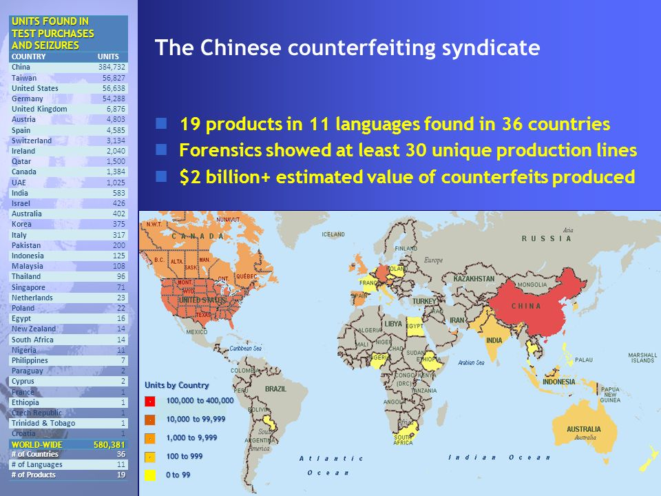 The Chinese counterfeiting syndicate 19 products in 11 languages found in 36 countries Forensics showed at least 30 unique production lines $2 billion+ estimated value of counterfeits produced UNITS FOUND IN TEST PURCHASES AND SEIZURES COUNTRYUNITS China 384,732 Taiwan 56,827 United States 56,638 Germany 54,288 United Kingdom 6,876 Austria 4,803 Spain 4,585 Switzerland 3,134 Ireland 2,040 Qatar 1,500 Canada 1,384 UAE 1,025 India 583 Israel 426 Australia 402 Korea 375 Italy 317 Pakistan 200 Indonesia 125 Malaysia 108 Thailand 96 Singapore 71 Netherlands 23 Poland 22 Egypt 16 New Zealand 14 South Africa 14 Nigeria 11 Philippines 7 Paraguay 2 Cyprus 2 France 1 Ethiopia 1 Czech Republic 1 Trinidad & Tobago 1 Croatia 1 WORLD-WIDE 580,381 # of Countries 36 36 # of Languages 11 # of Products 19 19 Units by Country 100,000 to 400,000 10,000 to 99,999 1,000 to 9,999 100 to 999 0 to 99