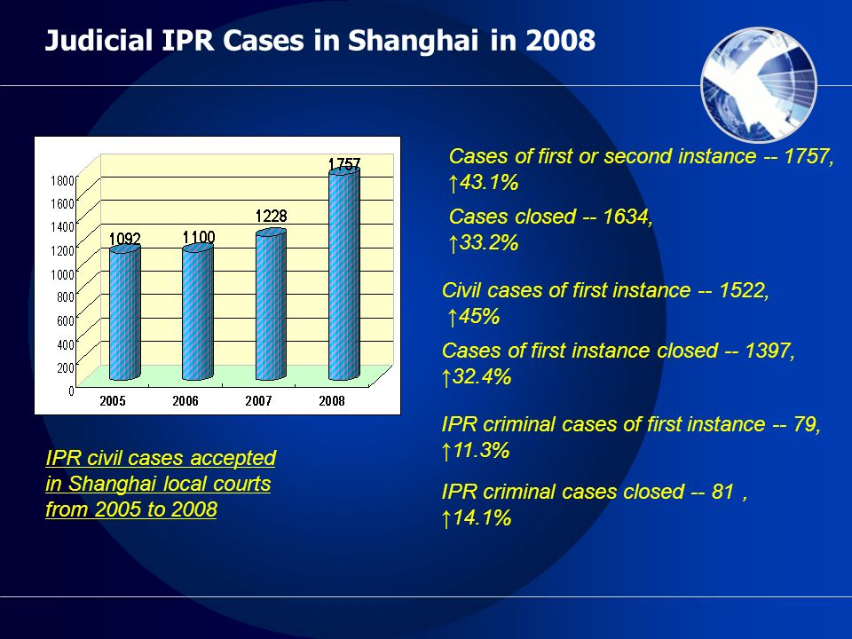 Judicial IPR Cases in Shanghai in 2008 IPR civil cases accepted in Shanghai local courts from 2005 to 2008 Cases of first or second instance -- 1757, 43.1% Cases closed -- 1634, 33.2% Civil cases of first instance -- 1522, 45% Cases of first instance closed -- 1397, 32.4% IPR criminal cases of first instance -- 79,11.3% IPR criminal cases closed -- 81 14.1%