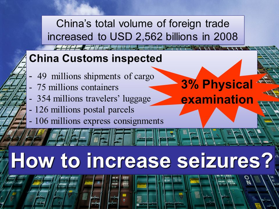 How to increase seizures? Chinas total volume of foreign trade increased to USD 2,562 billions in 2008 China Customs inspected - 49 millions shipments