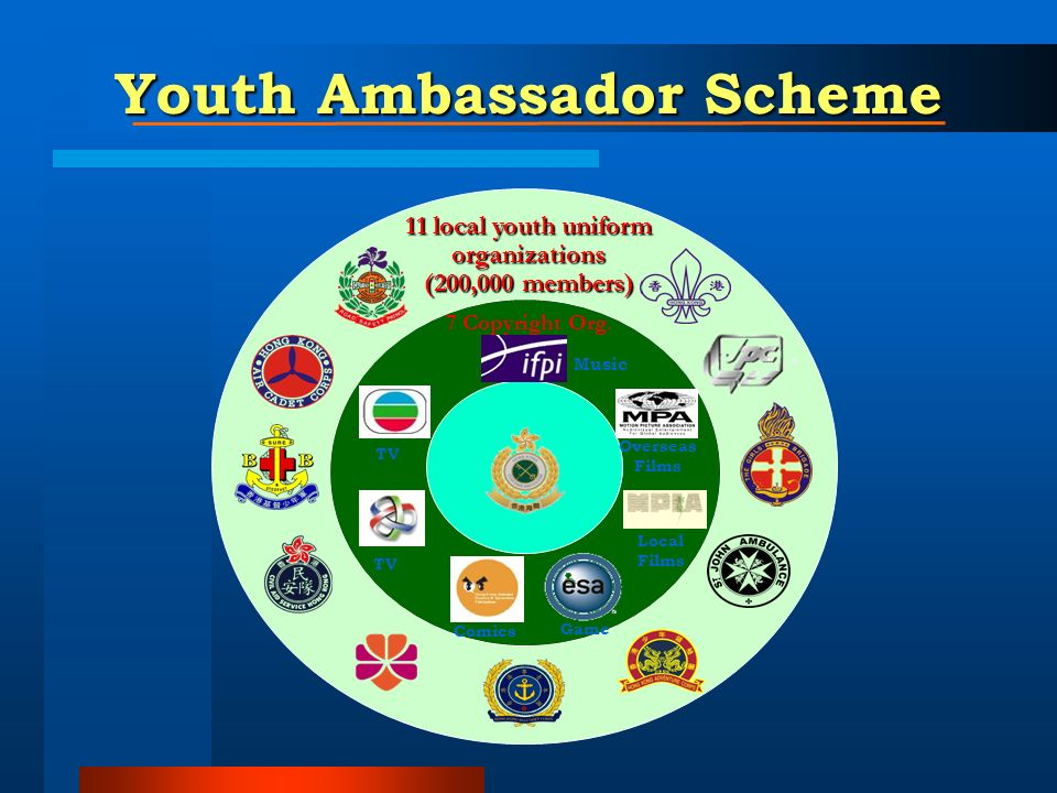 TV Overseas Films Local Films Music Comics 11 local youth uniform organizations (200,000 members) 7 Copyright Org. Game Youth Ambassador Scheme