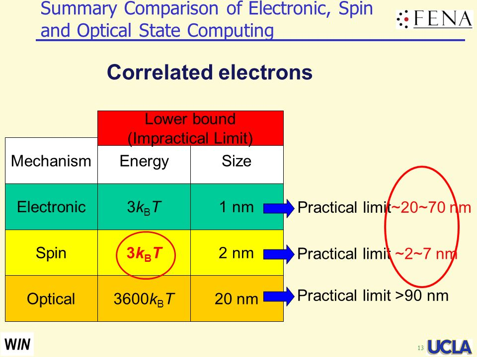 13 W IN Summary Comparison of Electronic, Spin and Optical State Computing Electronic Spin Optical 3kBT3kBT 3kBT3kBT 3600k B T 1 nm 20 nm 2 nm Mechani