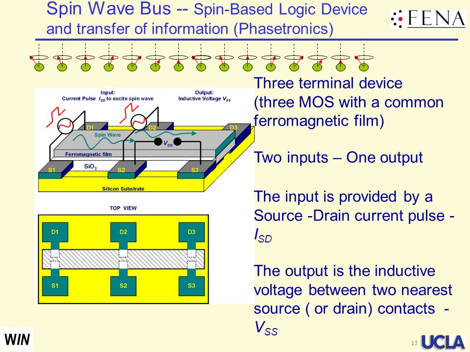 15 W IN Spin Wave Bus -- Spin-Based Logic Device and transfer of information (Phasetronics) Three terminal device (three MOS with a common ferromagnet