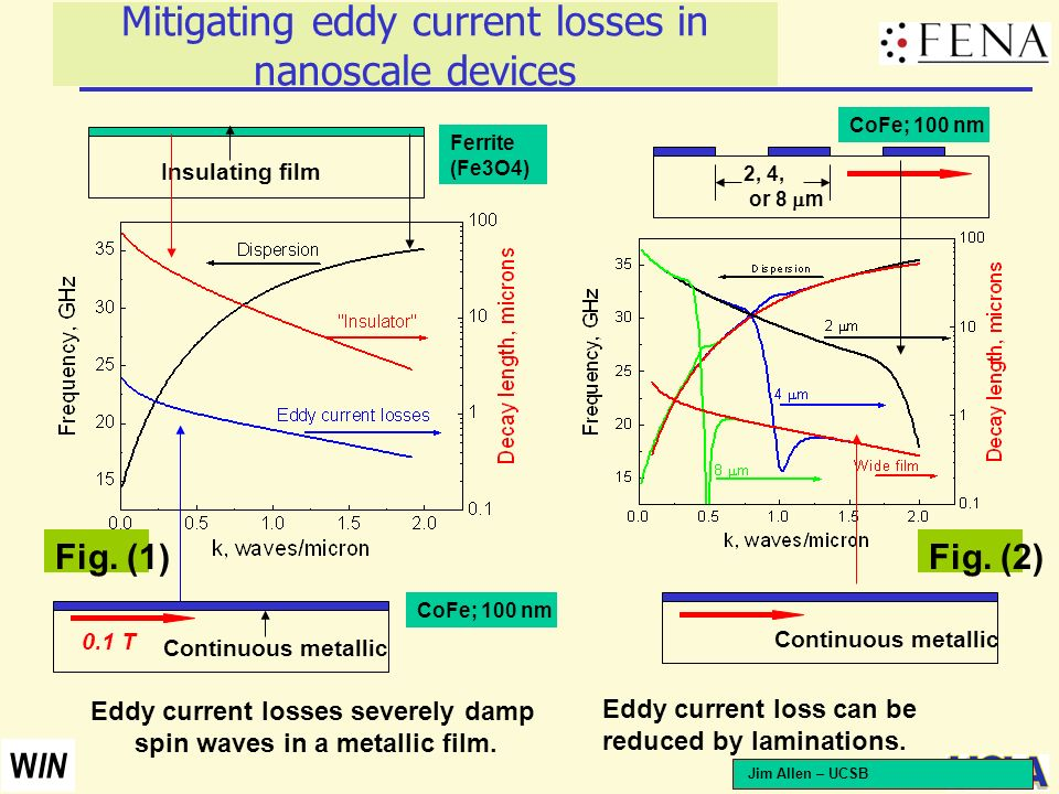20 W IN Mitigating eddy current losses in nanoscale devices Continuous metallic Insulating film Eddy current losses severely damp spin waves in a meta