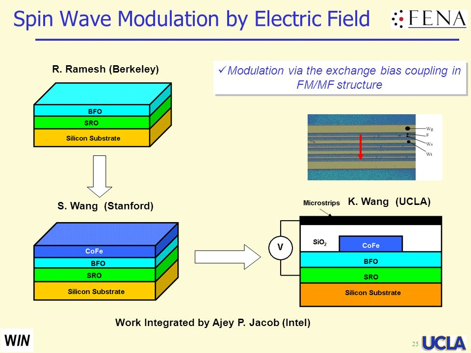 25 W IN Spin Wave Modulation by Electric Field R. Ramesh (Berkeley) S. Wang (Stanford) Modulation via the exchange bias coupling in FM/MF structure K.