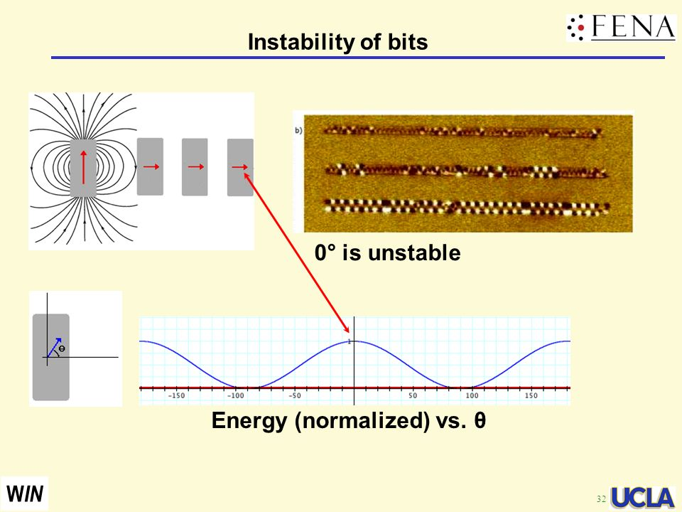 32 W IN Instability of bits Energy (normalized) vs. θ 0° is unstable