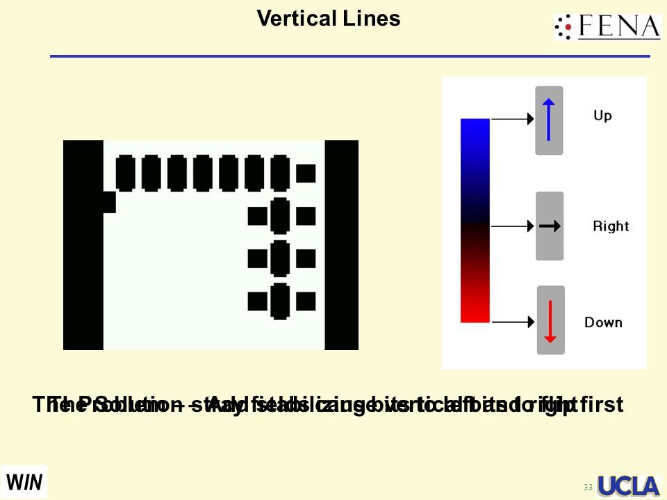 33 W IN Vertical Lines The Problem – stray fields cause vertical bits to flip firstThe Solution – Add stabilizing bits to left and right