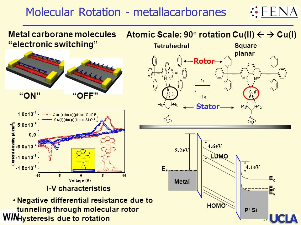 39 W IN Metal carborane molecules electronic switching Atomic Scale: 90 rotation Cu(II) Cu(I) Molecular Rotation - metallacarboranes ONOFF Rotor Stato