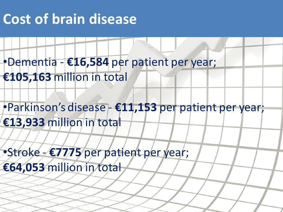 Cost of brain disease Dementia - 16,584 per patient per year; 105,163 million in total Parkinsons disease - 11,153 per patient per year; 13,933 million in total Stroke - 7775 per patient per year; 64,053 million in total