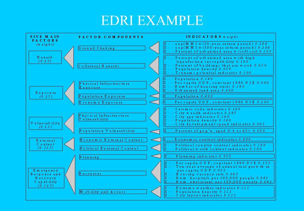 EDRI EXAMPLE