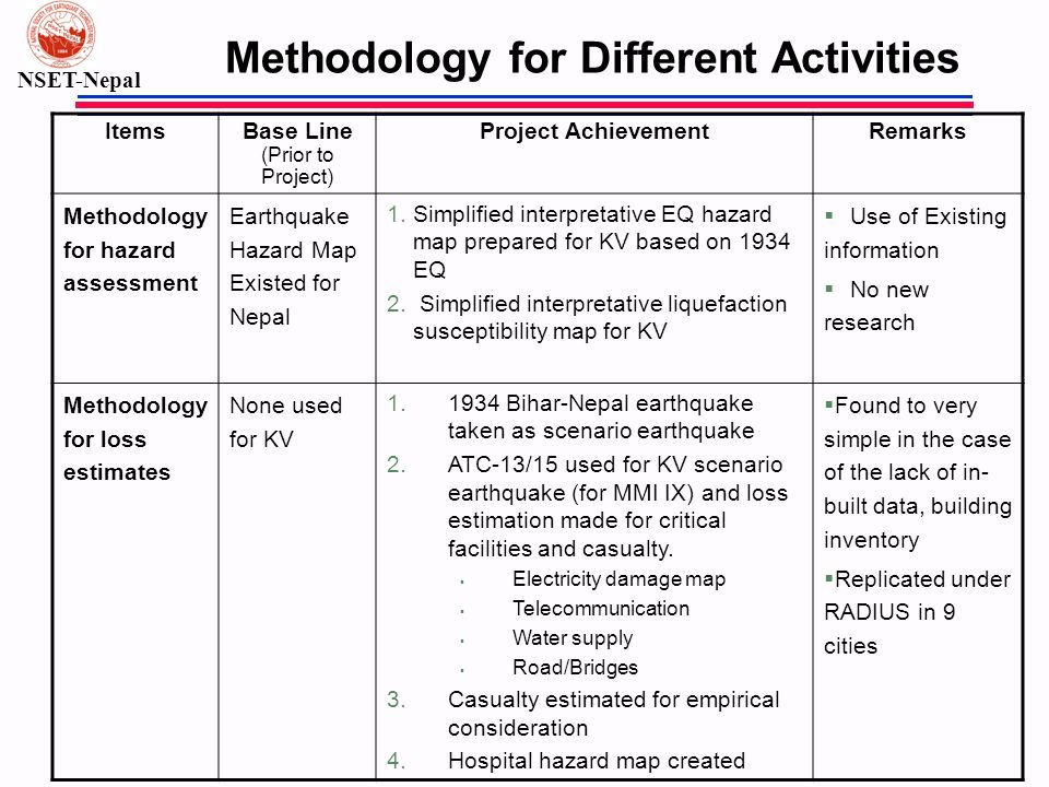 NSET-Nepal Methodology for Different Activities ItemsBase Line (Prior to Project) Project AchievementRemarks Methodology for hazard assessment Earthqu