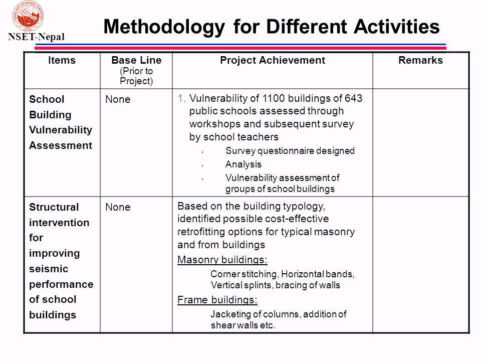 NSET-Nepal Methodology for Different Activities ItemsBase Line (Prior to Project) Project AchievementRemarks School Building Vulnerability Assessment