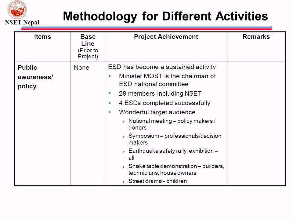 NSET-Nepal Methodology for Different Activities ItemsBase Line (Prior to Project) Project AchievementRemarks Public awareness/ policy None ESD has bec