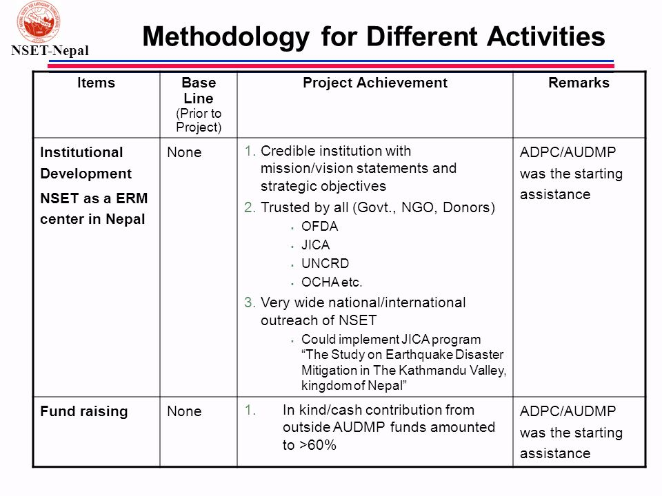NSET-Nepal Methodology for Different Activities ItemsBase Line (Prior to Project) Project AchievementRemarks Institutional Development NSET as a ERM c