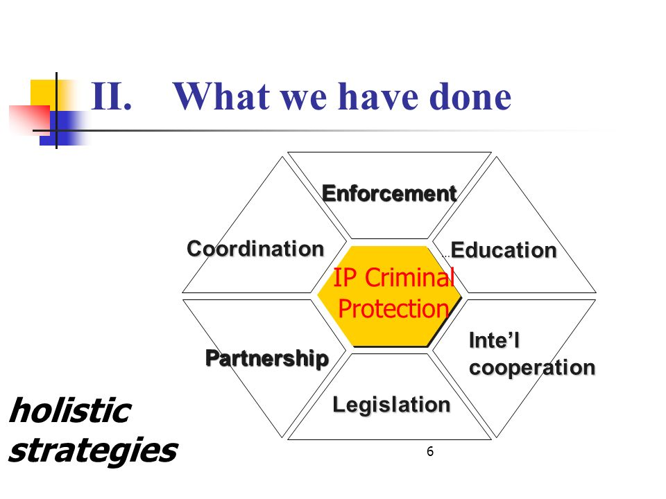 holistic strategies 6 II.What we have done IP Criminal Protection Enforcement Partnership Coordination Education … Education Legislation Intel coopera