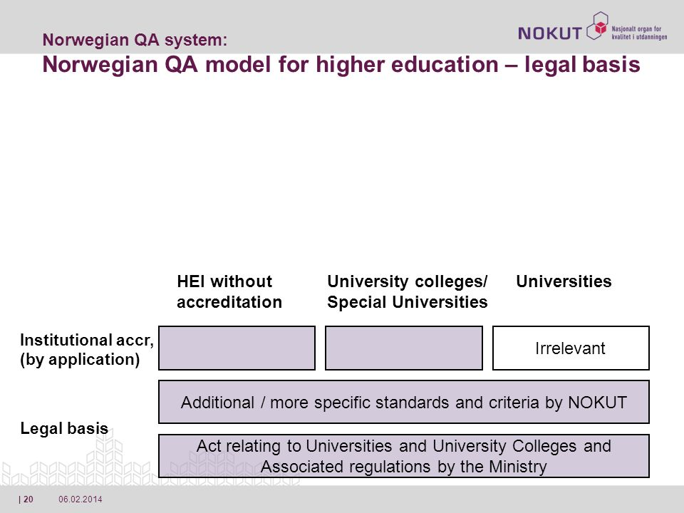 06.02.2014| 20 Act relating to Universities and University Colleges and Associated regulations by the Ministry Norwegian QA system: Norwegian QA model for higher education – legal basis Additional / more specific standards and criteria by NOKUT Irrelevant Legal basis Institutional accr, (by application) HEI without accreditation University colleges/ Special Universities Universities