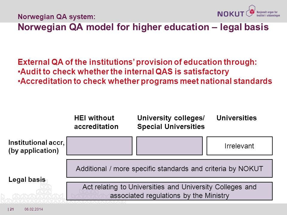 06.02.2014| 21 Act relating to Universities and University Colleges and associated regulations by the Ministry Norwegian QA system: Norwegian QA model for higher education – legal basis Additional / more specific standards and criteria by NOKUT Irrelevant Legal basis Institutional accr, (by application) HEI without accreditation University colleges/ Special Universities Universities External QA of the institutions provision of education through: Audit to check whether the internal QAS is satisfactory Accreditation to check whether programs meet national standards