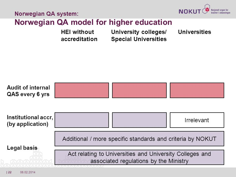 06.02.2014| 22 Act relating to Universities and University Colleges and associated regulations by the Ministry Norwegian QA system: Norwegian QA model for higher education Additional / more specific standards and criteria by NOKUT Irrelevant Legal basis Institutional accr, (by application) Audit of internal QAS every 6 yrs HEI without accreditation University colleges/ Special Universities Universities