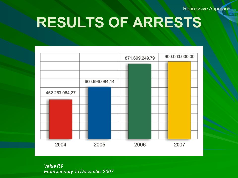 RESULTS OF ARRESTS Repressive Approach Value R$ From January to December 2007 Apreensões