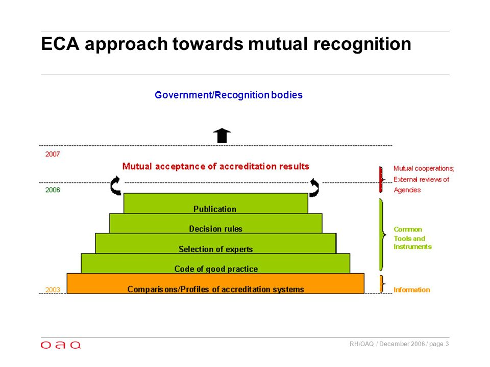 RH/OAQ / December 2006 / page 4 ECA – From equivalence to acceptance - Respecting differences - Mutual trust in other accreditation systems - Transparency / Information - Outcome oriented Equivalence Recognition Acceptance 2003 2005 2007