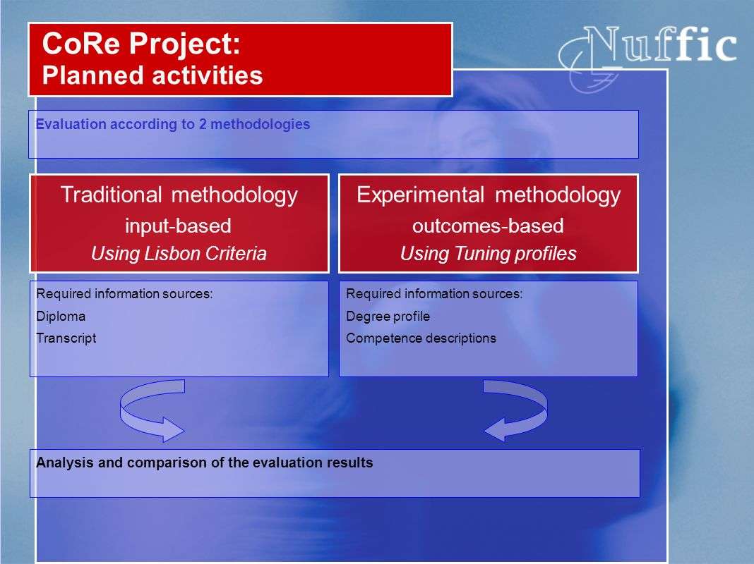 CoRe Project: Planned activities Evaluation according to 2 methodologies Traditional methodology input-based Using Lisbon Criteria Experimental method