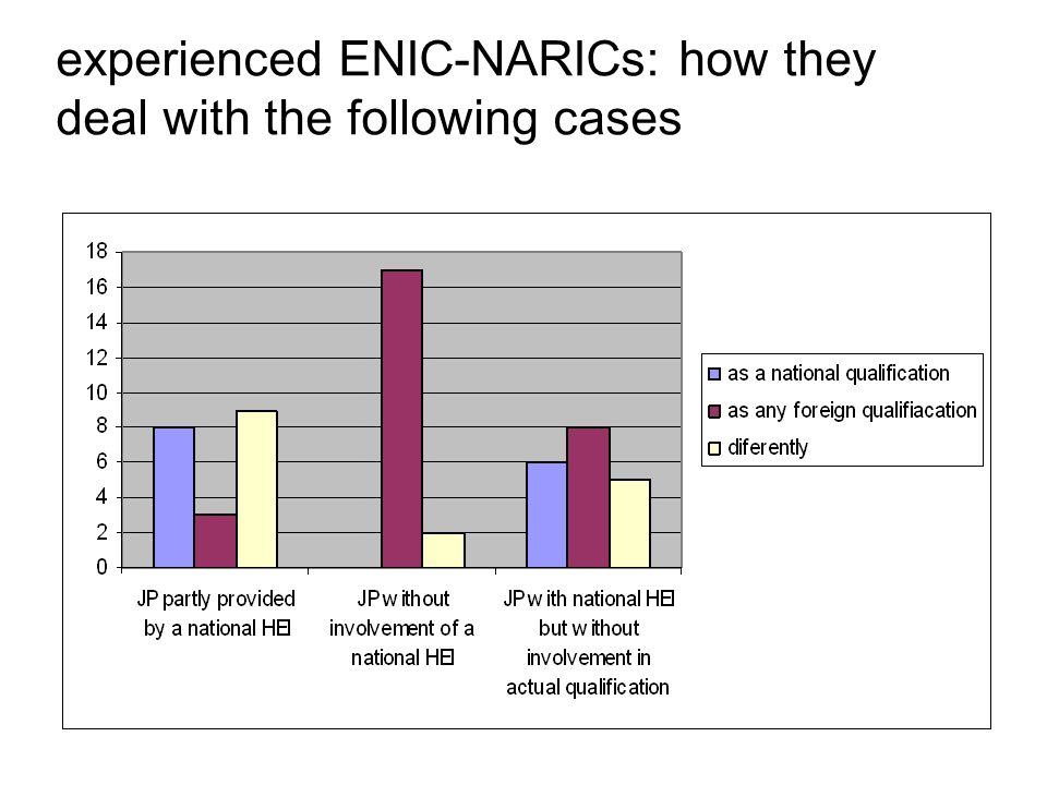 experienced ENIC-NARICs: how they deal with the following cases