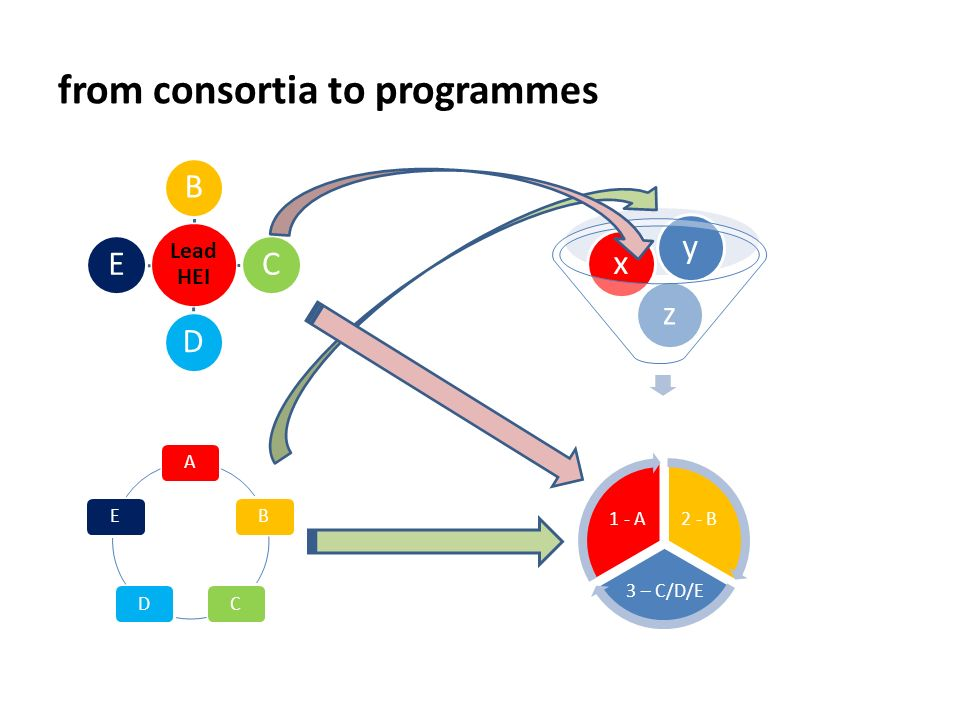 from consortia to programmes Lead HEI BCDE ABCDE zxy 2 - B 3 – C/D/E 1 - A
