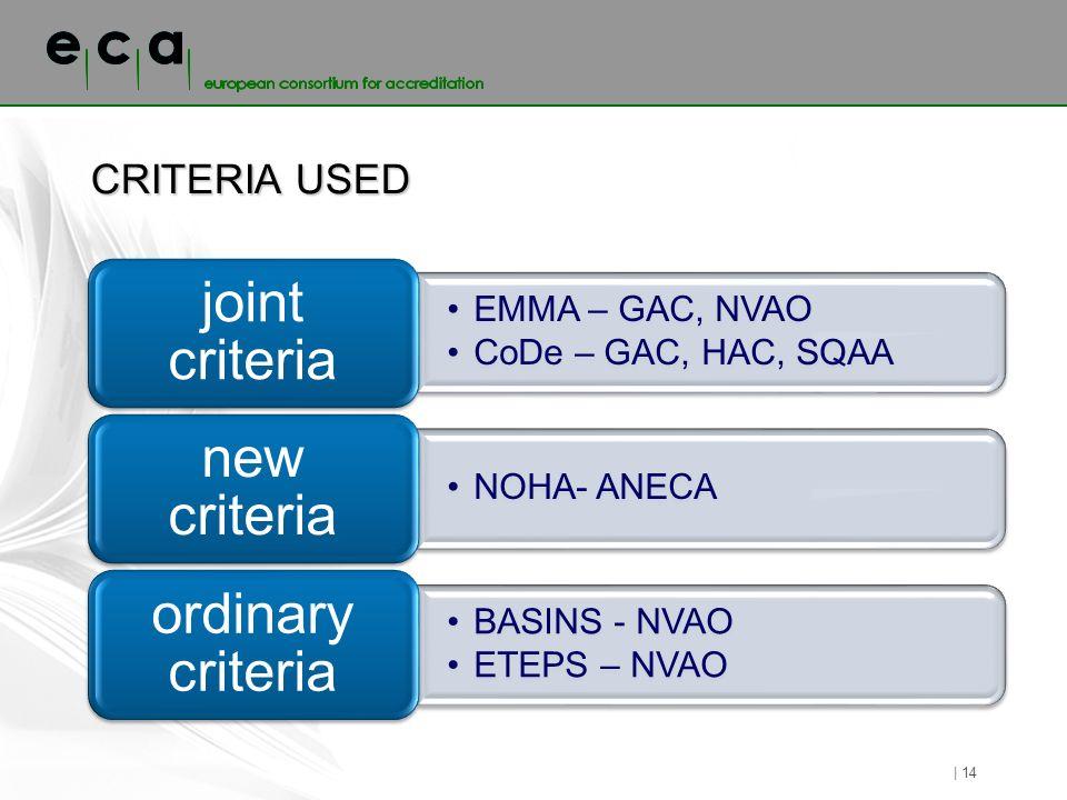 CRITERIA USED | 14 EMMA – GAC, NVAO CoDe – GAC, HAC, SQAA joint criteria NOHA- ANECA new criteria BASINS - NVAO ETEPS – NVAO ordinary criteria