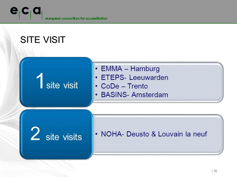 SITE VISIT EMMA – Hamburg ETEPS- Leeuwarden CoDe – Trento BASINS- Amsterdam 1 site visit NOHA- Deusto & Louvain la neuf 2 site visits | 16