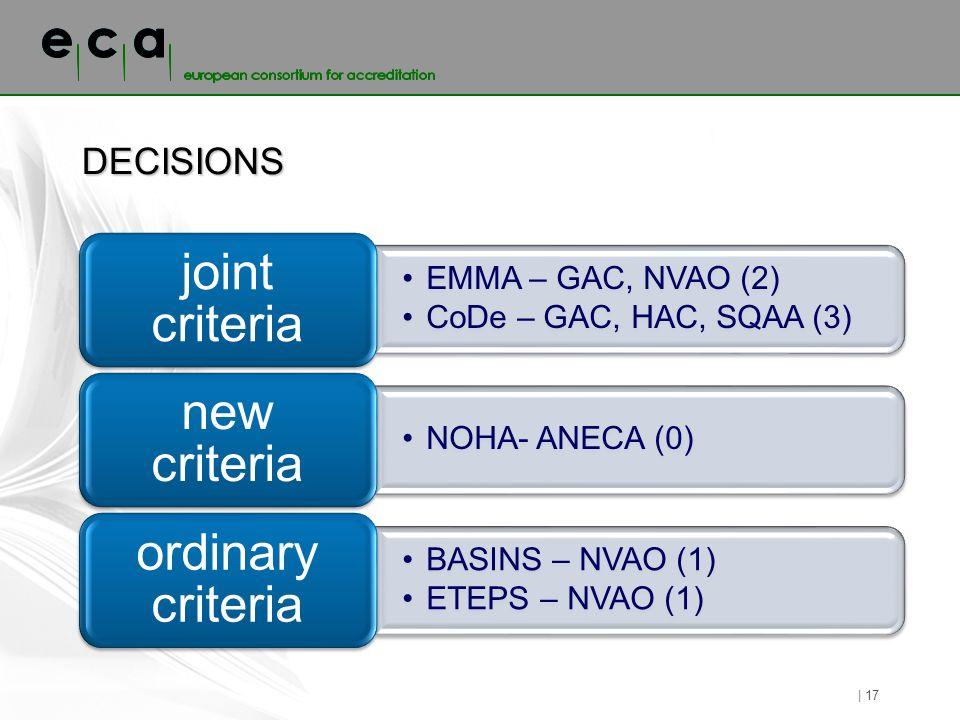 DECISIONS | 17 EMMA – GAC, NVAO (2) CoDe – GAC, HAC, SQAA (3) joint criteria NOHA- ANECA (0) new criteria BASINS – NVAO (1) ETEPS – NVAO (1) ordinary