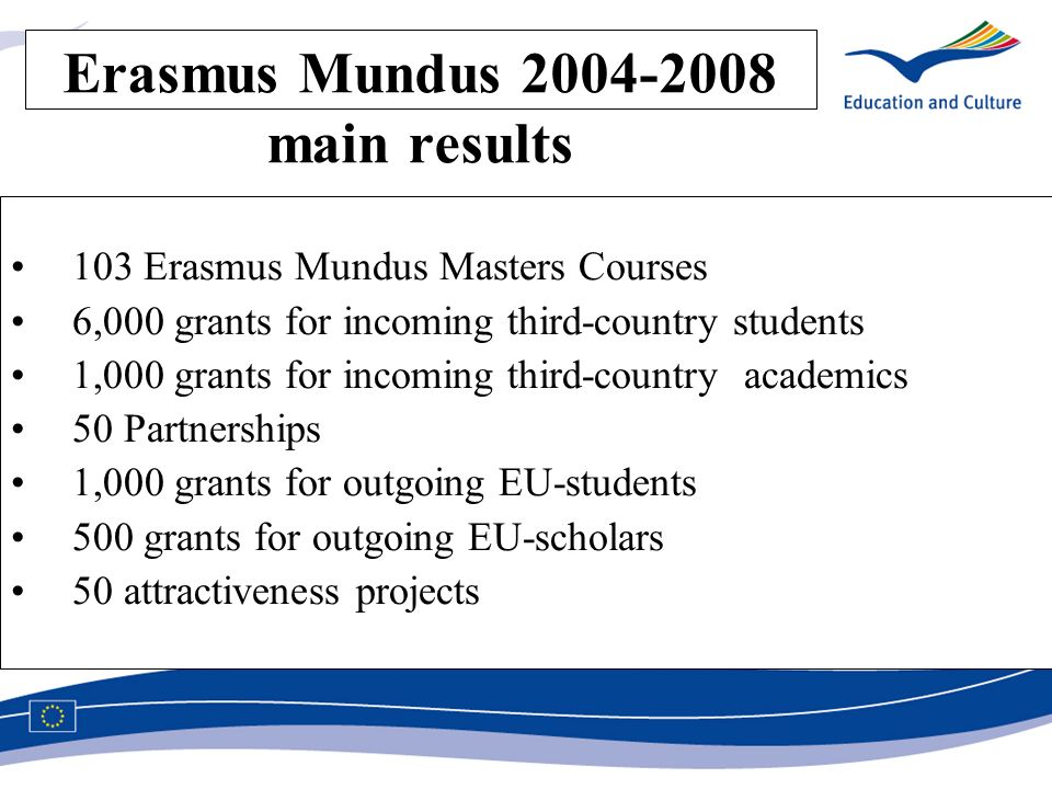 Erasmus Mundus main results 103 Erasmus Mundus Masters Courses 6,000 grants for incoming third-country students 1,000 grants for incoming third-country academics 50 Partnerships 1,000 grants for outgoing EU-students 500 grants for outgoing EU-scholars 50 attractiveness projects