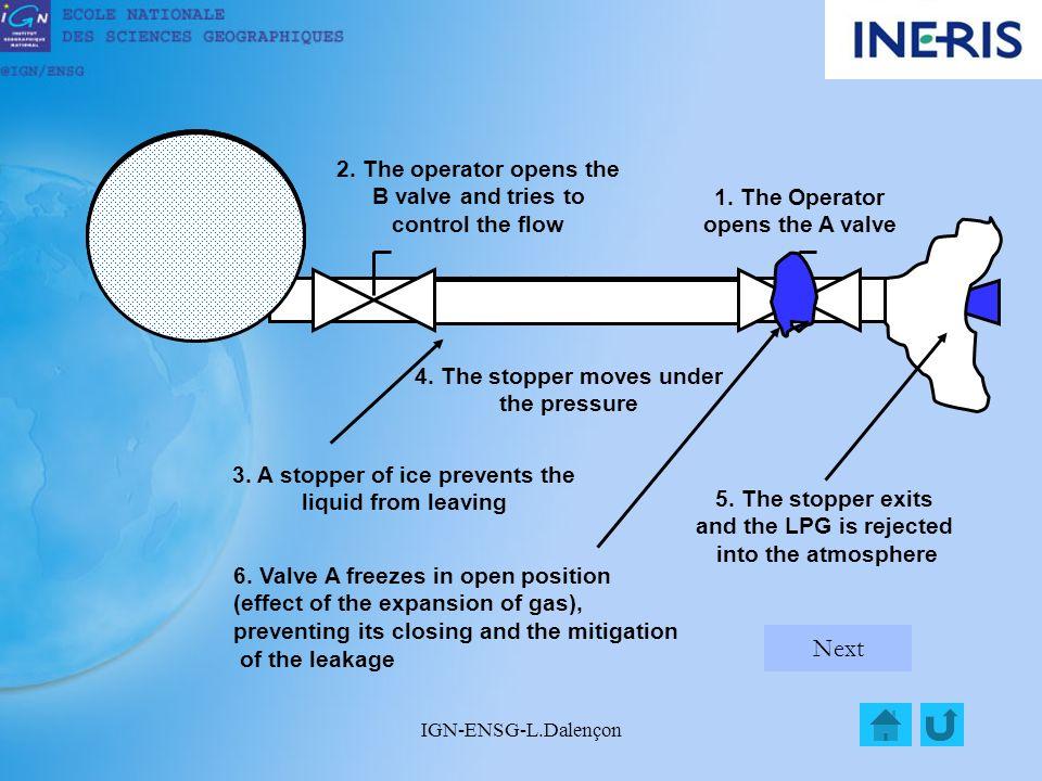 IGN-ENSG-L.Dalençon 1.The Operator opens the A valve 2.