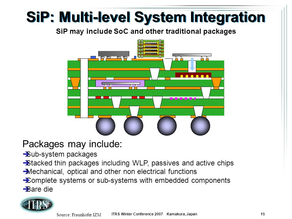 ITRS Winter Conference 2007 Kamakura, Japan 15 SiP: Multi-level System Integration Source: Fraunhofer IZM Packages may include: Sub-system packages St