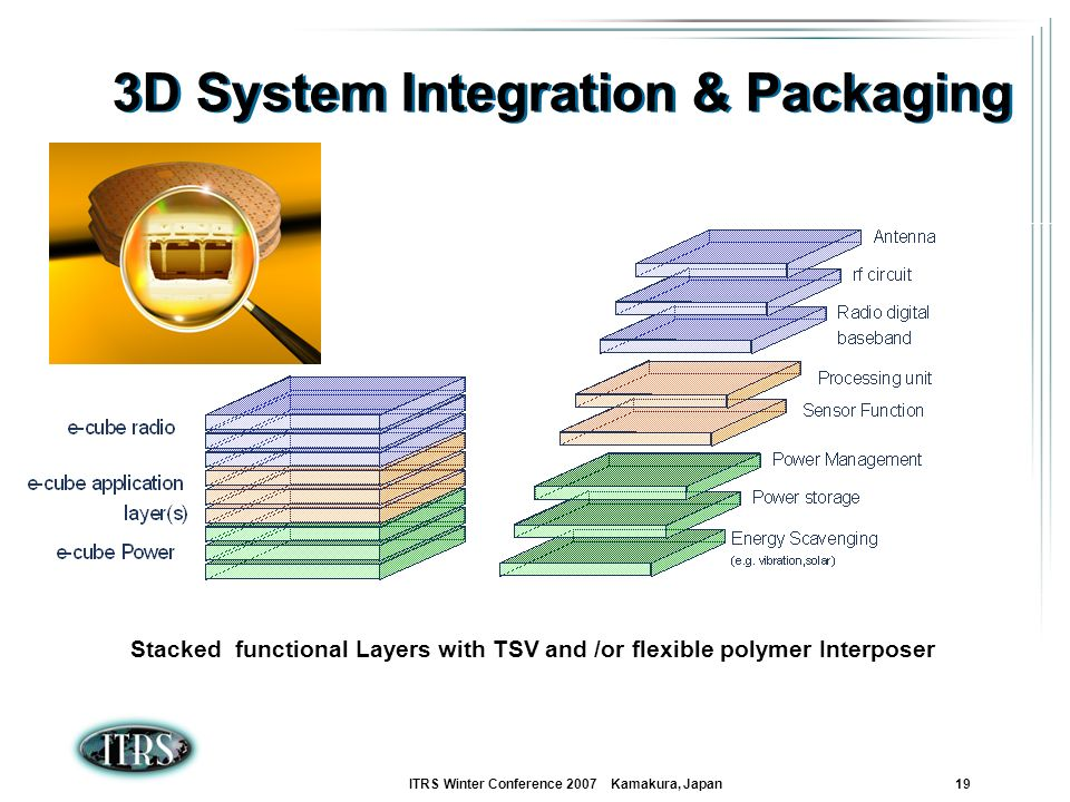 ITRS Winter Conference 2007 Kamakura, Japan 19 3D System Integration & Packaging Stacked functional Layers with TSV and /or flexible polymer Interpose