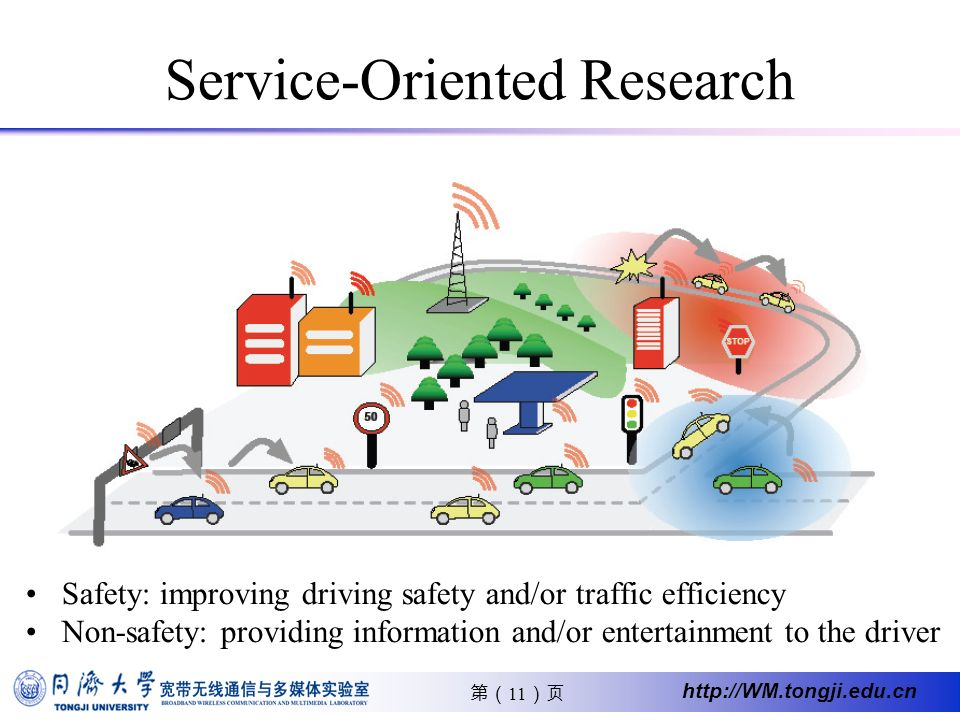 11 http://WM.tongji.edu.cn Service-Oriented Research Safety: improving driving safety and/or traffic efficiency Non-safety: providing information and/or entertainment to the driver