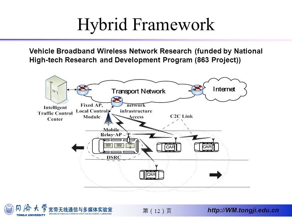 12 http://WM.tongji.edu.cn Hybrid Framework Vehicle Broadband Wireless Network Research (funded by National High-tech Research and Development Program