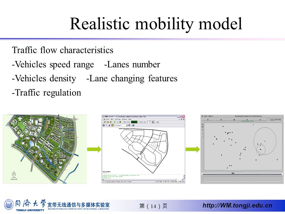 14 http://WM.tongji.edu.cn Realistic mobility model Traffic flow characteristics -Vehicles speed range -Lanes number -Vehicles density -Lane changing
