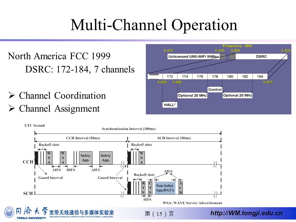 15 http://WM.tongji.edu.cn Multi-Channel Operation North America FCC 1999 DSRC: 172-184, 7 channels Channel Coordination Channel Assignment