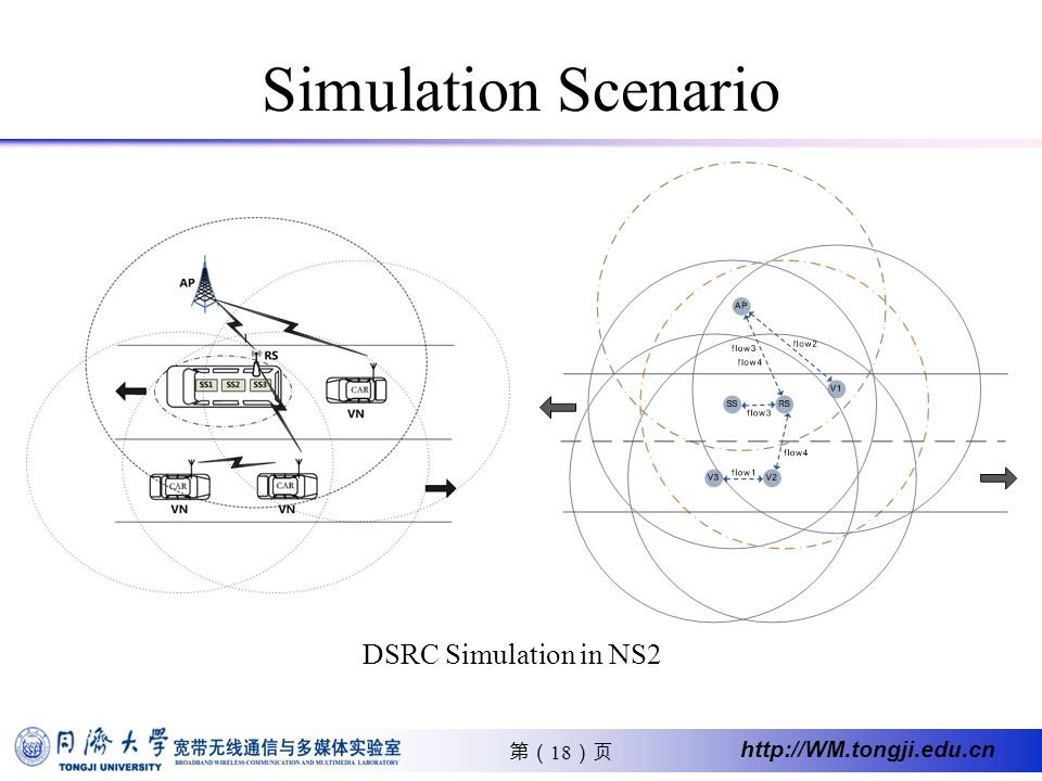 18 http://WM.tongji.edu.cn Simulation Scenario DSRC Simulation in NS2